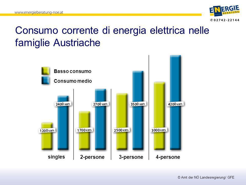Consumo corrente di energia elettrica nelle famiglie Austriache © Amt der NÖ Landesregierung/ GFE Basso consumo Consumo medio 2-persone singles 3-persone 4-persone