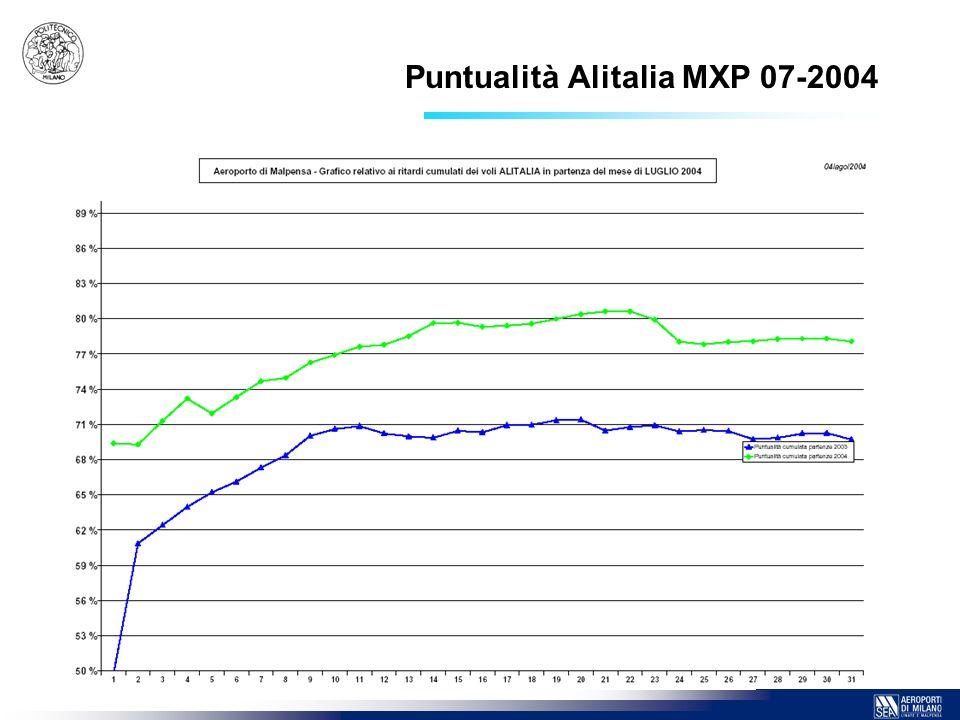 10 Puntualità Alitalia MXP 07-2004