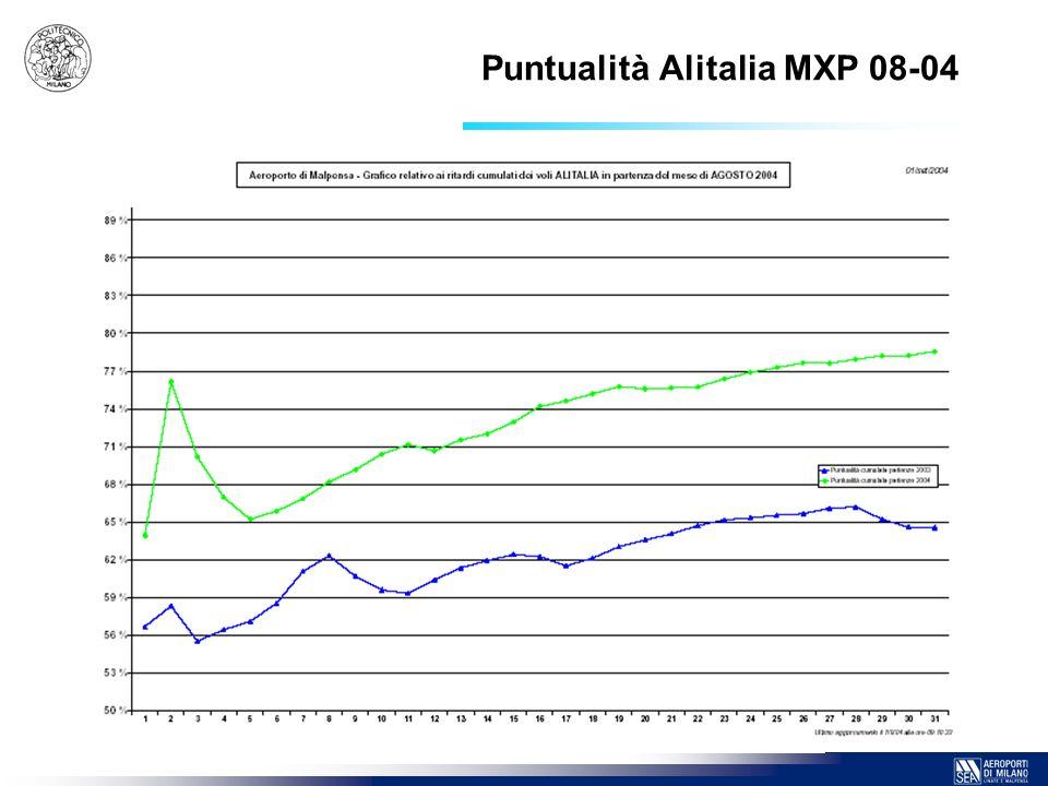 11 Puntualità Alitalia MXP 08-04