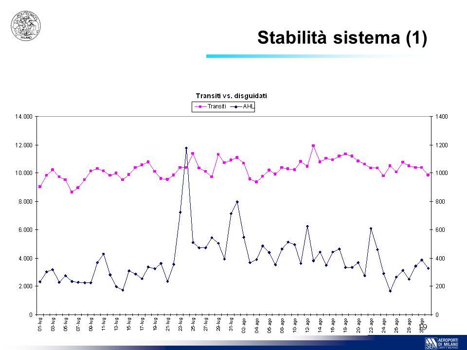 19 Stabilità sistema (1)