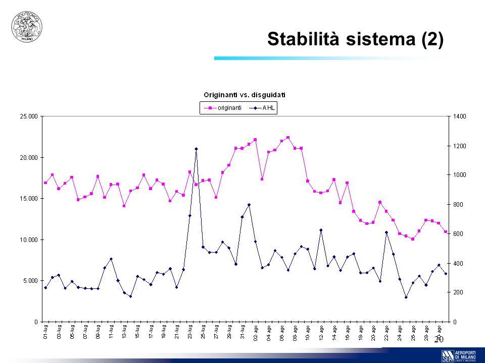 20 Stabilità sistema (2)
