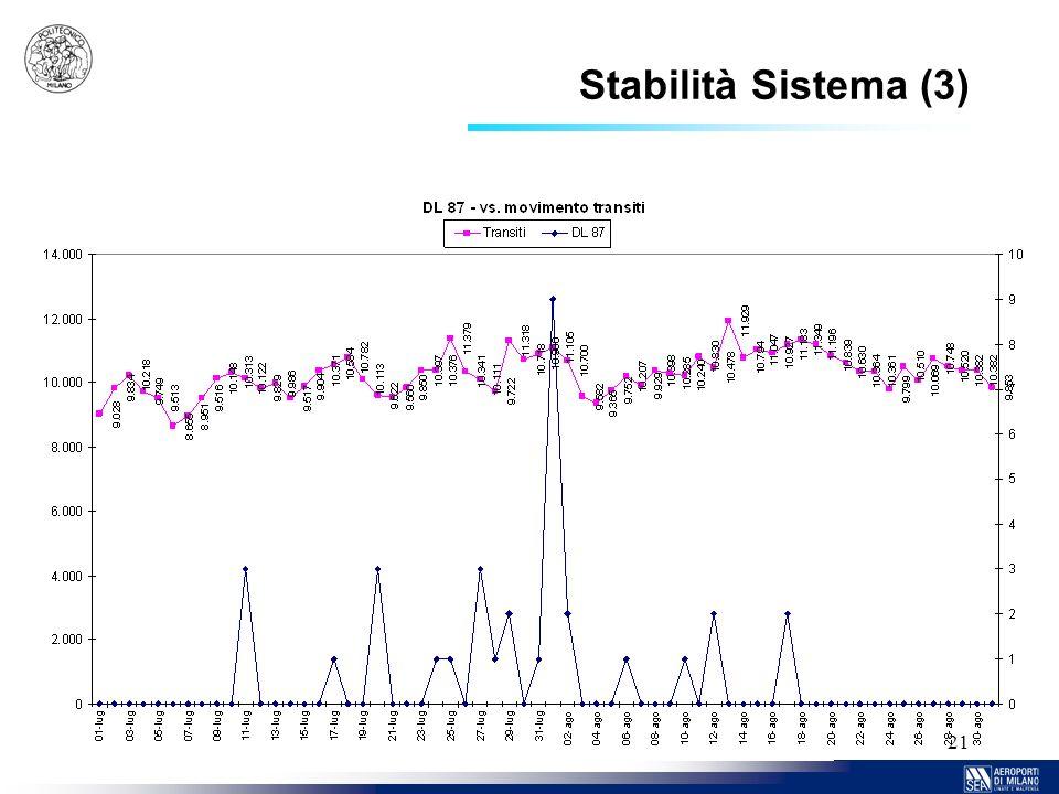 21 Stabilità Sistema (3)