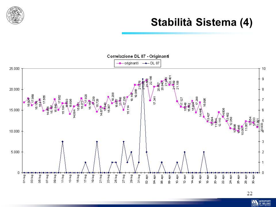 22 Stabilità Sistema (4)