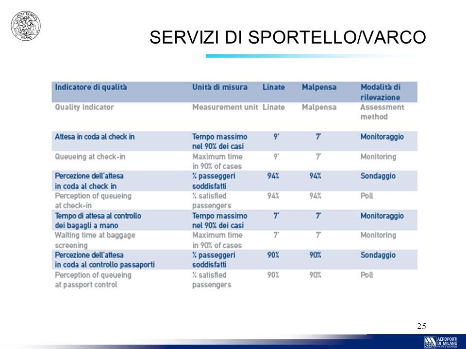 25 SERVIZI DI SPORTELLO/VARCO