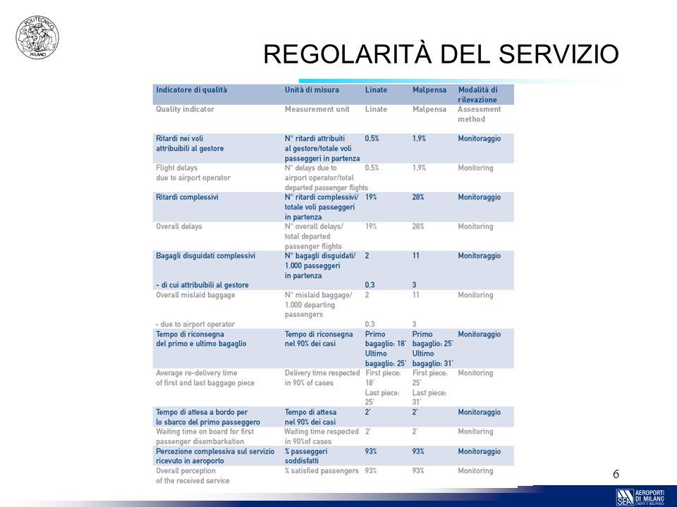 6 REGOLARITÀ DEL SERVIZIO