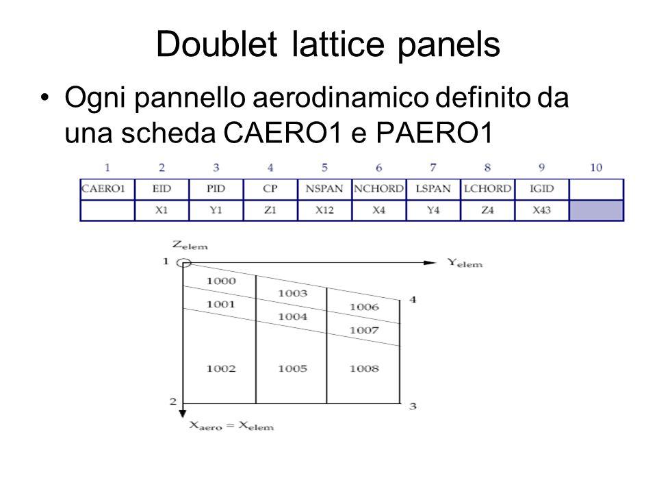 Doublet lattice panels Ogni pannello aerodinamico definito da una scheda CAERO1 e PAERO1