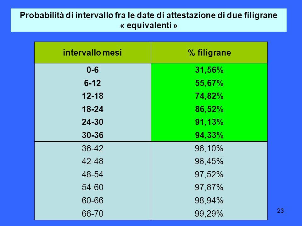 23 Probabilità di intervallo fra le date di attestazione di due filigrane « equivalenti » intervallo mesi% filigrane 0-631,56% 6-1255,67% 12-1874,82% 18-2486,52% 24-3091,13% 30-3694,33% 36-4296,10% 42-4896,45% 48-5497,52% 54-6097,87% 60-6698,94% 66-7099,29%