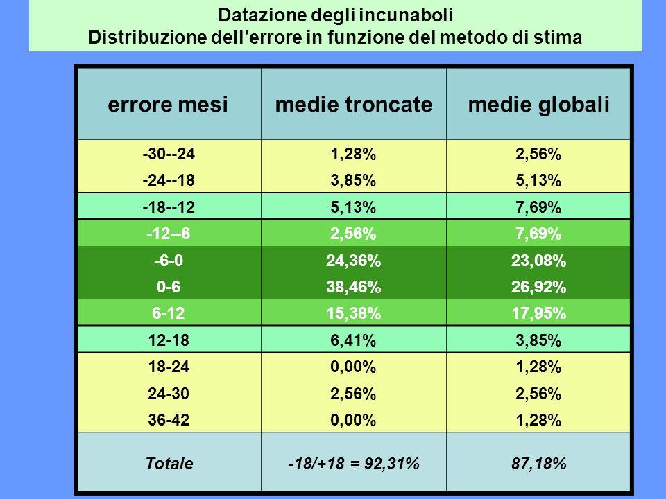 26 errore mesimedie troncatemedie globali -30--241,28%2,56% -24--183,85%5,13% -18--125,13%7,69% -12--62,56%7,69% -6-024,36%23,08% 0-638,46%26,92% 6-1215,38%17,95% 12-186,41%3,85% 18-240,00%1,28% 24-302,56% 36-420,00%1,28% Totale-18/+18 = 92,31%87,18% Datazione degli incunaboli Distribuzione dellerrore in funzione del metodo di stima