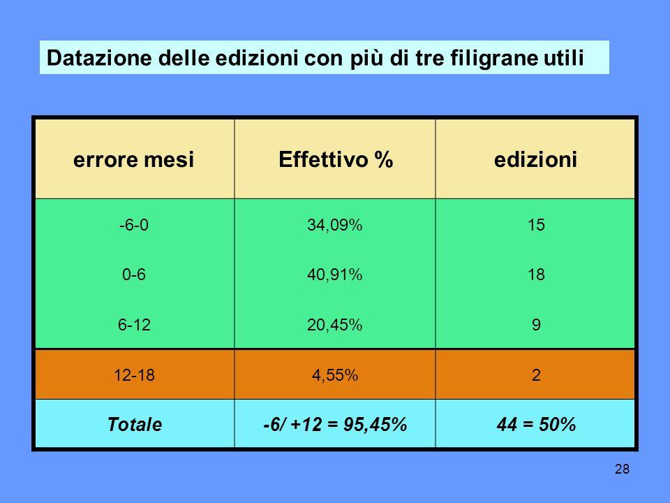 28 Datazione delle edizioni con più di tre filigrane utili errore mesiEffettivo %edizioni -6-034,09%15 0-640,91%18 6-1220,45%9 12-184,55%2 Totale-6/ +12 = 95,45%44 = 50%