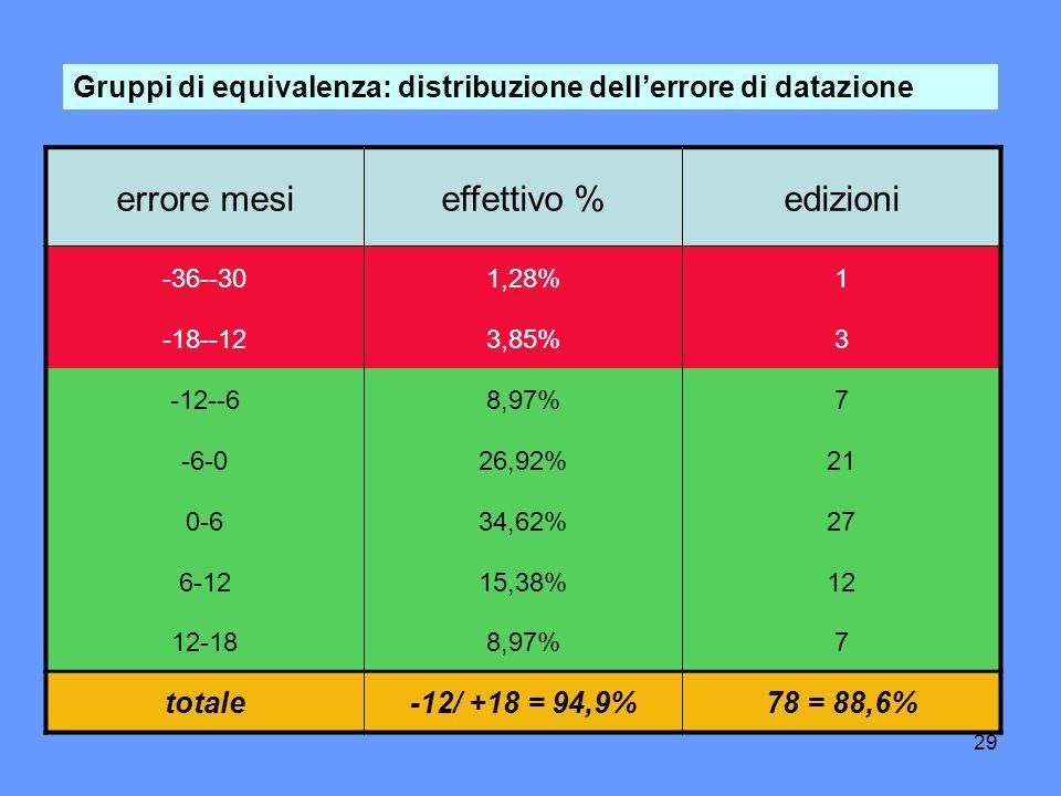 29 Gruppi di equivalenza: distribuzione dellerrore di datazione errore mesieffettivo %edizioni -36--301,28%1 -18--123,85%3 -12--68,97%7 -6-026,92%21 0-634,62%27 6-1215,38%12 12-188,97%7 totale-12/ +18 = 94,9%78 = 88,6%