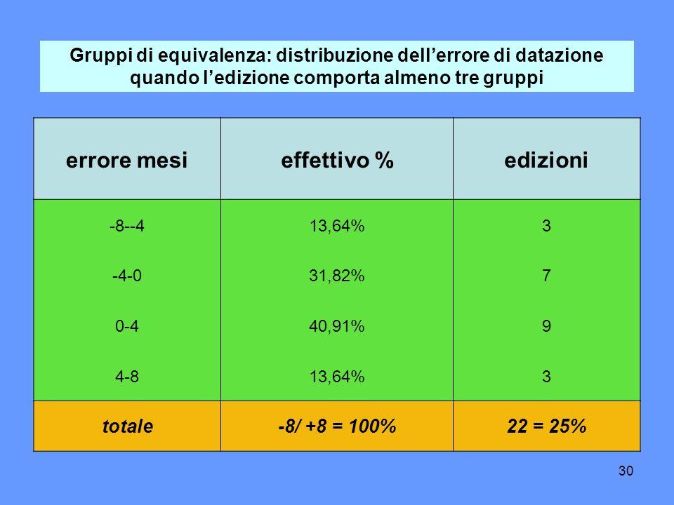 30 Gruppi di equivalenza: distribuzione dellerrore di datazione quando ledizione comporta almeno tre gruppi errore mesieffettivo %edizioni -8--413,64%3 -4-031,82%7 0-440,91%9 4-813,64%3 totale-8/ +8 = 100%22 = 25%