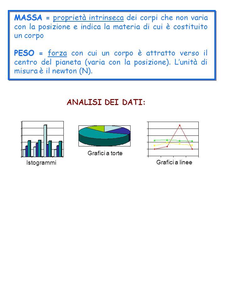 MASSA = MASSA = proprietà intrinseca dei corpi che non varia con la posizione e indica la materia di cui è costituito un corpo PESO = PESO = forza con