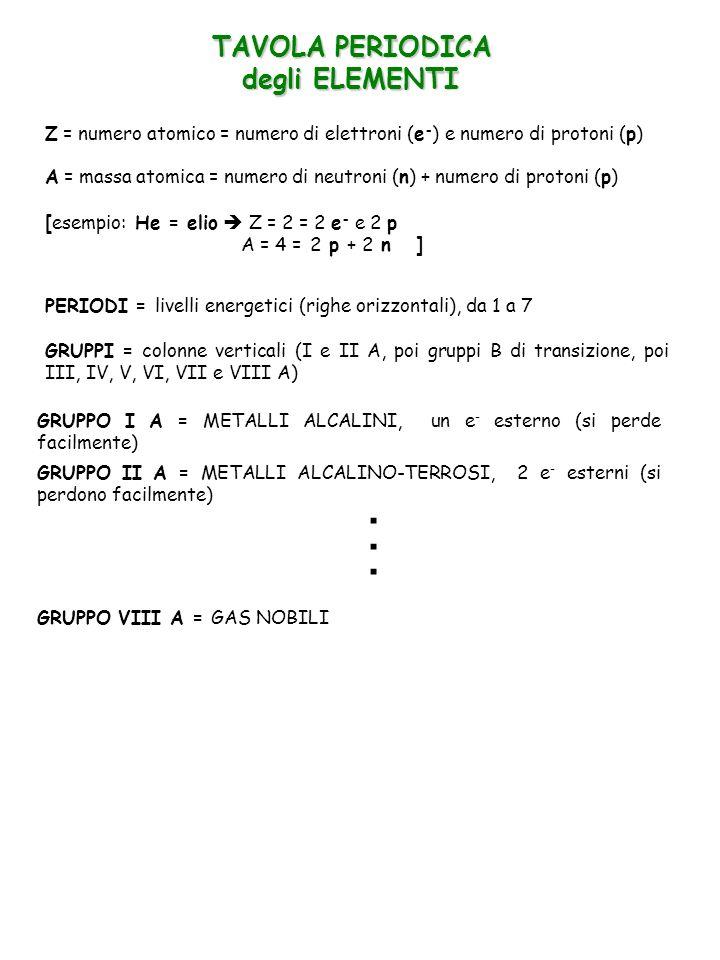 TAVOLA PERIODICA degli ELEMENTI Z = numero atomico = numero di elettroni (e - ) e numero di protoni (p) A = massa atomica = numero di neutroni (n) + n