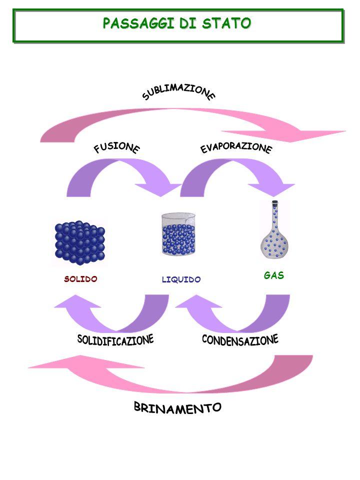 CALORE e TEMPERATURA CALORE = CALORE = forma di energia (energia termica) = energia delle molecole in movimento (unità di misura = joule (j)) TEMPERATURA = TEMPERATURA = indica la quantità di calore assorbito (unità di misura = kelvin (K)) SCALE DI TEMPERATURA GRADI CELSIUS 0° = 0° = fusione del ghiaccio 100° = 100° = ebollizione dellacqua GRADI FAHRENHEIT 32° = 32° = fusione del ghiaccio 212° = 212° = ebollizione dellacqua KELVIN 0 (= -273,15° C) = 0 (= -273,15° C) = temperatura alla quale tutta la materia è allo stato solido (non vibrano più le molecole) °C 0 k = -273,15°C +273,15 k = 0 °C T (k) = t (°C) + 273°
