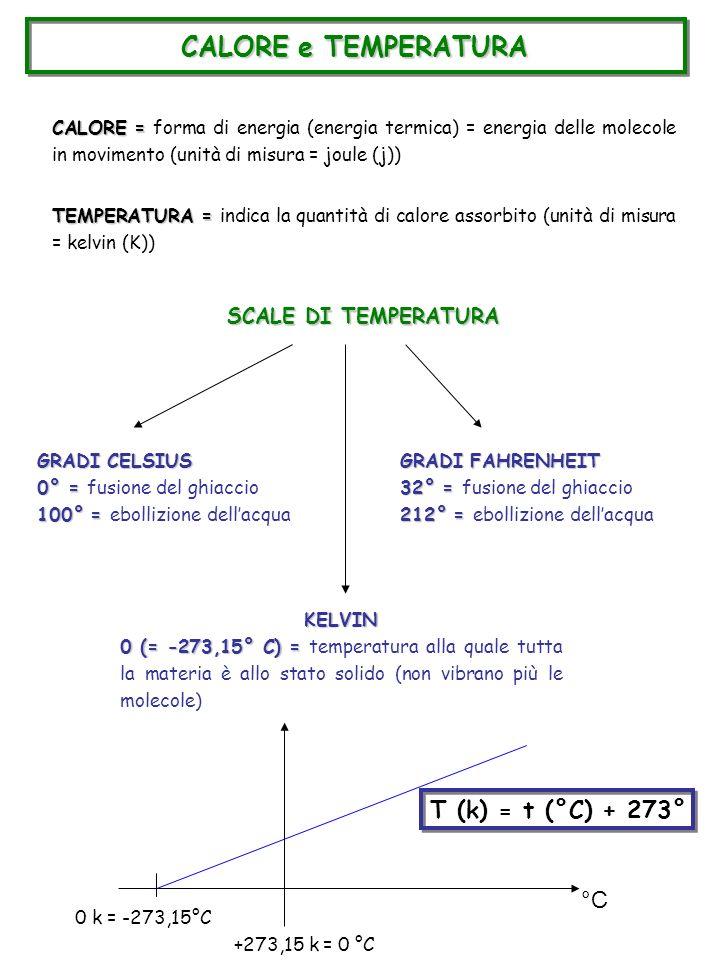 CALORE e TEMPERATURA CALORE = CALORE = forma di energia (energia termica) = energia delle molecole in movimento (unità di misura = joule (j)) TEMPERAT