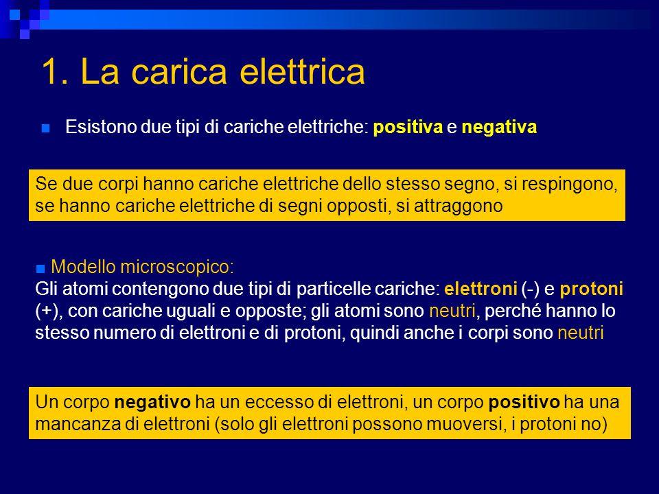 Esistono due tipi di cariche elettriche: positiva e negativa Se due corpi hanno cariche elettriche dello stesso segno, si respingono, se hanno cariche