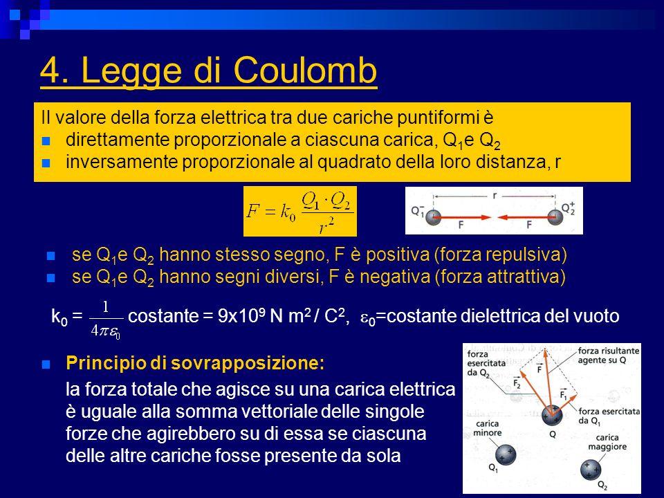 4. Legge di Coulomb Il valore della forza elettrica tra due cariche puntiformi è direttamente proporzionale a ciascuna carica, Q 1 e Q 2 inversamente