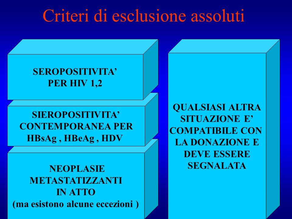 Criteri di esclusione assoluti NEOPLASIE METASTATIZZANTI IN ATTO (ma esistono alcune eccezioni ) SIEROPOSITIVITA CONTEMPORANEA PER HBsAg, HBeAg, HDV S