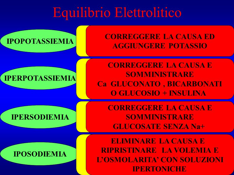 Equilibrio Elettrolitico IPOPOTASSIEMIA IPERPOTASSIEMIA IPOSODIEMIA IPERSODIEMIA Apporto inadeguato Perdite eccessive Alcalosi, Insulina CORREGGERE LA
