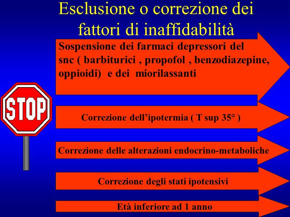 Esclusione o correzione dei fattori di inaffidabilità Sospensione dei farmaci depressori del snc ( barbiturici, propofol, benzodiazepine, oppioidi) e