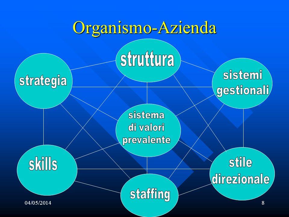 Organismo-Azienda 04/05/20148