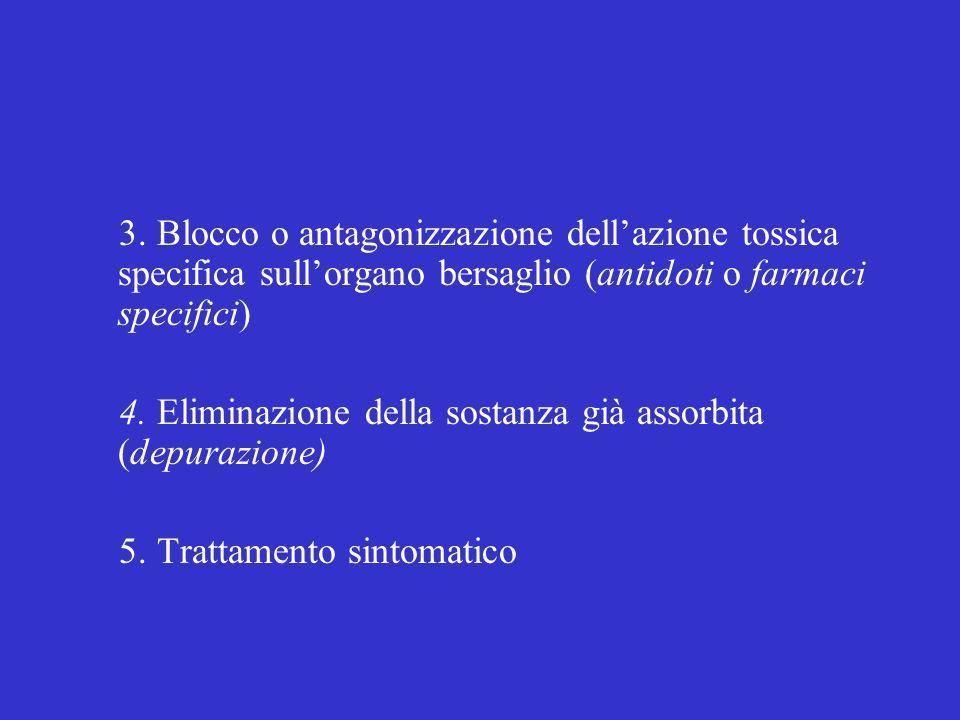 3. Blocco o antagonizzazione dellazione tossica specifica sullorgano bersaglio (antidoti o farmaci specifici) 4. Eliminazione della sostanza già assor