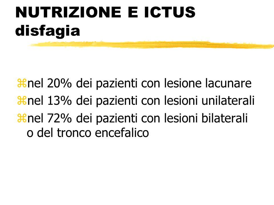 NUTRIZIONE E ICTUS disfagia znel 20% dei pazienti con lesione lacunare znel 13% dei pazienti con lesioni unilaterali znel 72% dei pazienti con lesioni bilaterali o del tronco encefalico
