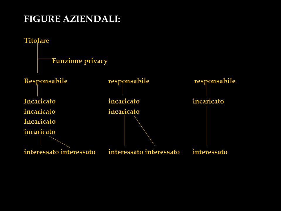 FIGURE AZIENDALI: Titolare Funzione privacy Responsabile responsabile responsabile Incaricatoincaricatoincaricatoincaricato Incaricato incaricato inte