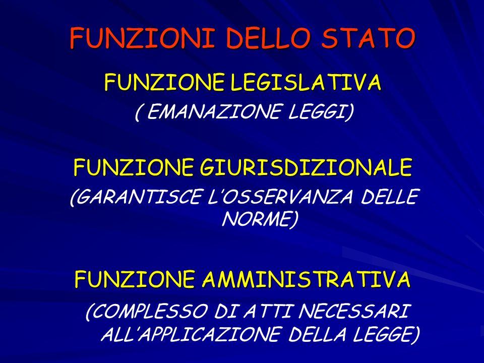 FUNZIONI DELLO STATO FUNZIONE LEGISLATIVA ( EMANAZIONE LEGGI) FUNZIONE GIURISDIZIONALE (GARANTISCE LOSSERVANZA DELLE NORME) FUNZIONE AMMINISTRATIVA (C