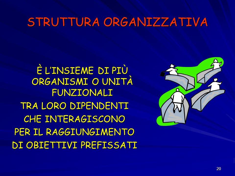 20 STRUTTURA ORGANIZZATIVA È LINSIEME DI PIÙ ORGANISMI O UNITÀ FUNZIONALI TRA LORO DIPENDENTI CHE INTERAGISCONO PER IL RAGGIUNGIMENTO DI OBIETTIVI PRE