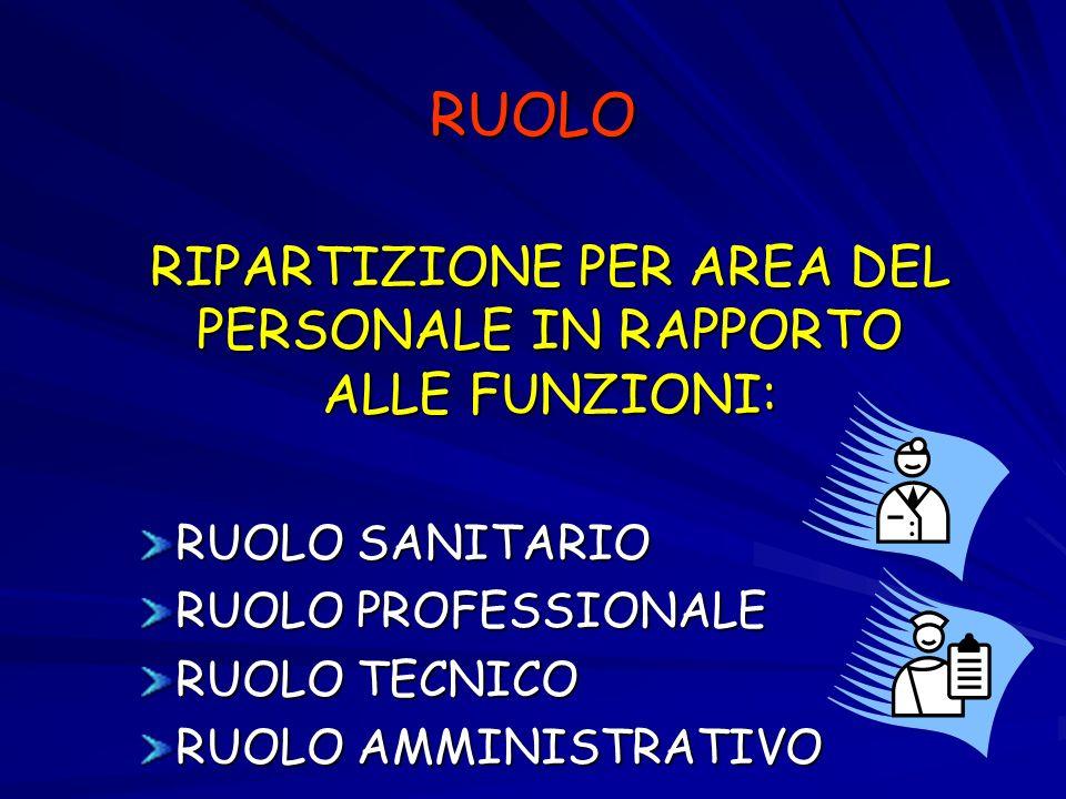 RUOLO RIPARTIZIONE PER AREA DEL PERSONALE IN RAPPORTO ALLE FUNZIONI: RUOLO SANITARIO RUOLO PROFESSIONALE RUOLO TECNICO RUOLO AMMINISTRATIVO