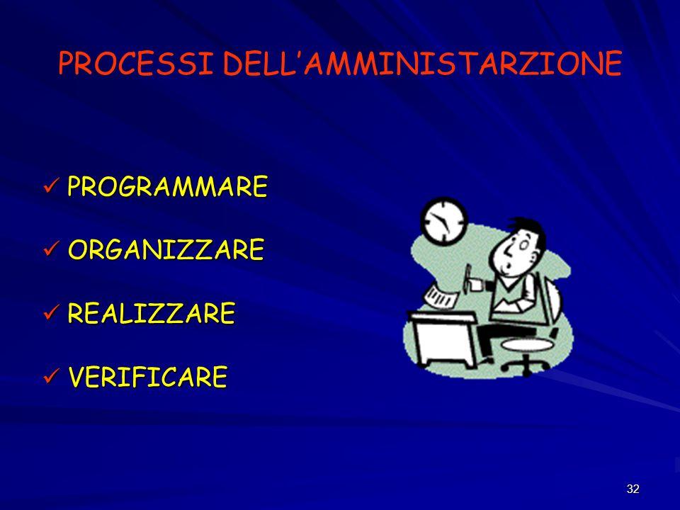 32 PROCESSI DELLAMMINISTARZIONE PROGRAMMARE PROGRAMMARE ORGANIZZARE ORGANIZZARE REALIZZARE REALIZZARE VERIFICARE VERIFICARE