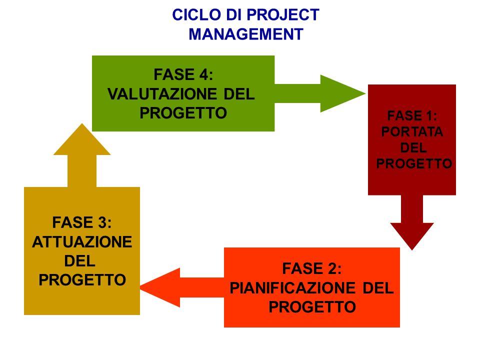 CICLO DI PROJECT MANAGEMENT FASE 1: PORTATA DEL PROGETTO FASE 2: PIANIFICAZIONE DEL PROGETTO FASE 3: ATTUAZIONE DEL PROGETTO FASE 4: VALUTAZIONE DEL P