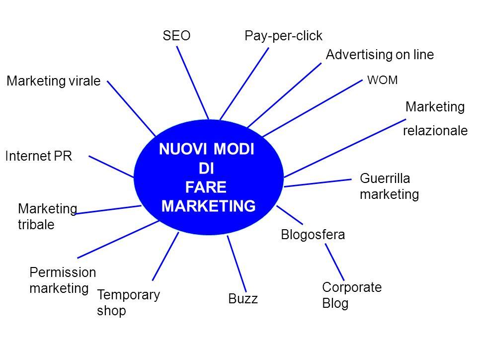 NUOVI MODI DI FARE MARKETING Pay-per-click Advertising on line Marketing relazionale Internet PR Marketing virale SEO WOM Guerrilla marketing Marketin