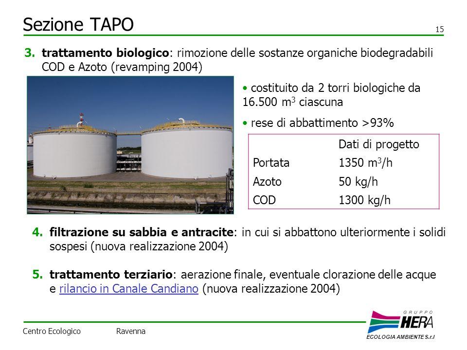 Sezione TAPO 15 3.trattamento biologico: rimozione delle sostanze organiche biodegradabili COD e Azoto (revamping 2004) 4.filtrazione su sabbia e antracite: in cui si abbattono ulteriormente i solidi sospesi (nuova realizzazione 2004) 5.trattamento terziario: aerazione finale, eventuale clorazione delle acque e rilancio in Canale Candiano (nuova realizzazione 2004) costituito da 2 torri biologiche da 16.500 m 3 ciascuna rese di abbattimento >93% Dati di progetto Portata1350 m 3 /h Azoto50 kg/h COD1300 kg/h ECOLOGIA AMBIENTE S.r.l Centro Ecologico Ravenna
