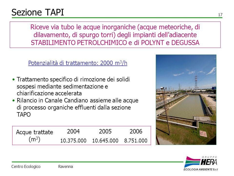 Sezione TAPI 17 Riceve via tubo le acque inorganiche (acque meteoriche, di dilavamento, di spurgo torri) degli impianti delladiacente STABILIMENTO PETROLCHIMICO e di POLYNT e DEGUSSA Potenzialità di trattamento: 2000 m 3 /h Acque trattate (m 3 ) 200420052006 10.375.00010.645.0008.751.000 Trattamento specifico di rimozione dei solidi sospesi mediante sedimentazione e chiarificazione accelerata Rilancio in Canale Candiano assieme alle acque di processo organiche effluenti dalla sezione TAPO ECOLOGIA AMBIENTE S.r.l Centro Ecologico Ravenna