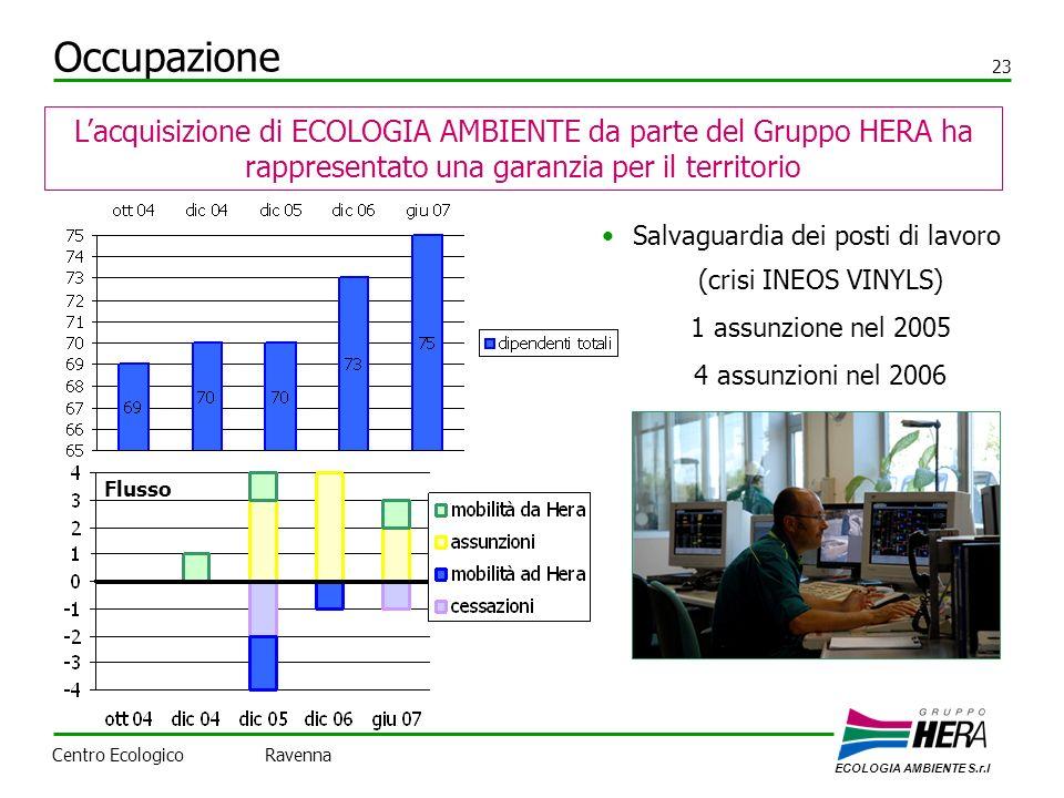 Occupazione 23 Lacquisizione di ECOLOGIA AMBIENTE da parte del Gruppo HERA ha rappresentato una garanzia per il territorio Salvaguardia dei posti di lavoro (crisi INEOS VINYLS) 1 assunzione nel 2005 4 assunzioni nel 2006 ECOLOGIA AMBIENTE S.r.l Centro Ecologico Ravenna Flusso