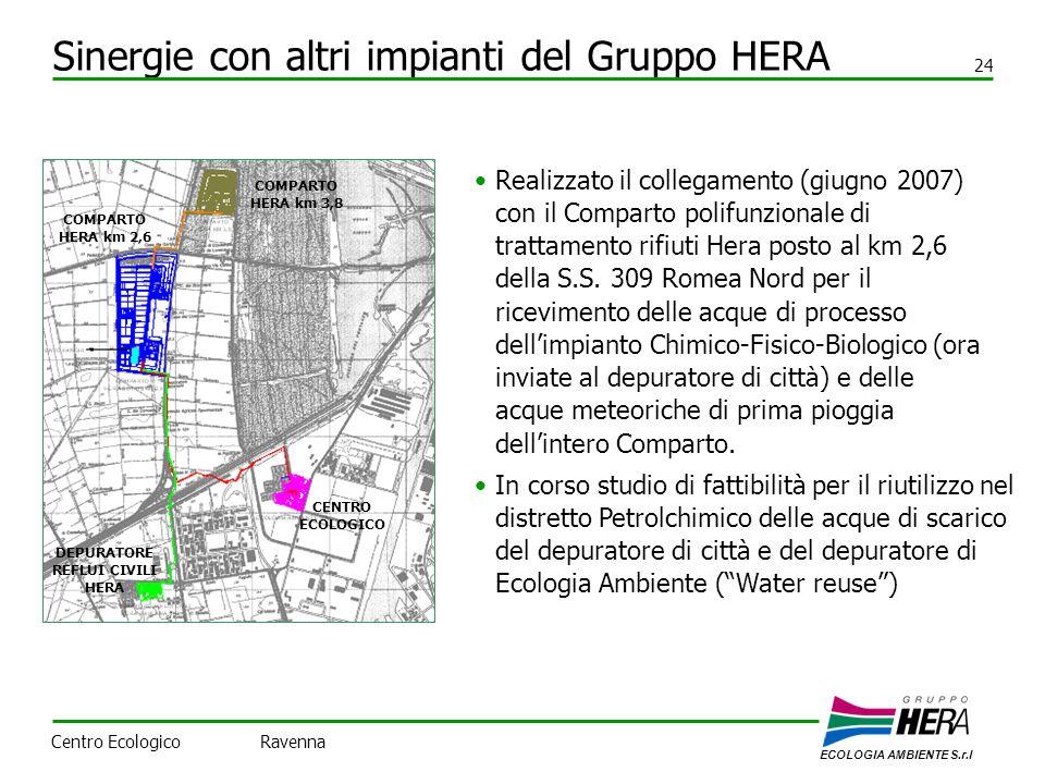Sinergie con altri impianti del Gruppo HERA 24 Realizzato il collegamento (giugno 2007) con il Comparto polifunzionale di trattamento rifiuti Hera pos