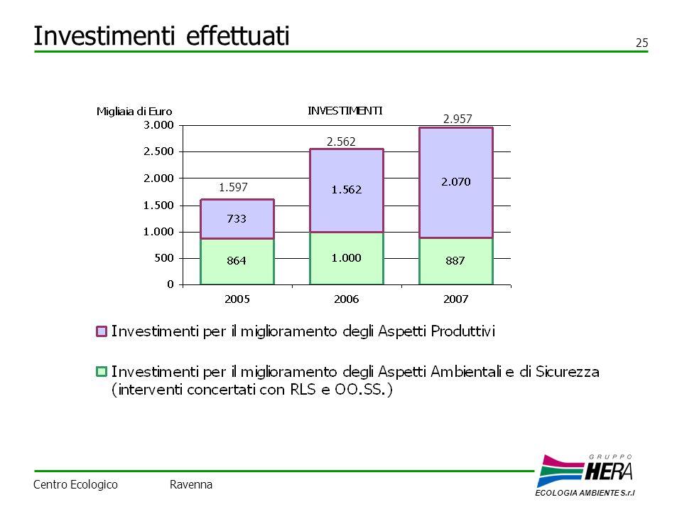 Investimenti effettuati 25 ECOLOGIA AMBIENTE S.r.l Centro Ecologico Ravenna 1.597 2.562 2.957