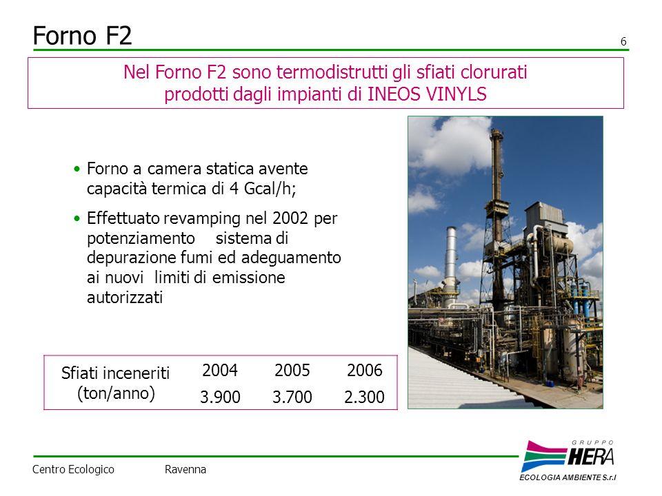 Forno F2 6 Nel Forno F2 sono termodistrutti gli sfiati clorurati prodotti dagli impianti di INEOS VINYLS Forno a camera statica avente capacità termica di 4 Gcal/h; Effettuato revamping nel 2002 per potenziamento sistema di depurazione fumi ed adeguamento ai nuovi limiti di emissione autorizzati Sfiati inceneriti (ton/anno) 200420052006 3.9003.7002.300 ECOLOGIA AMBIENTE S.r.l Centro Ecologico Ravenna