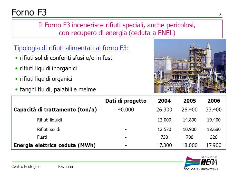 Forno F3 8 rifiuti solidi conferiti sfusi e/o in fusti rifiuti liquidi inorganici rifiuti liquidi organici fanghi fluidi, palabili e melme Il Forno F3