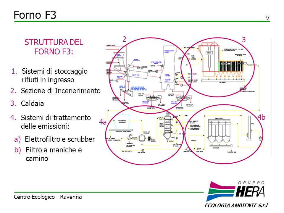 Forno F3 ECOLOGIA AMBIENTE S.r.l 9 Centro Ecologico - Ravenna 2 3 4a 4b 2.Sezione di Incenerimento 3.Caldaia a)Elettrofiltro e scrubber b)Filtro a man