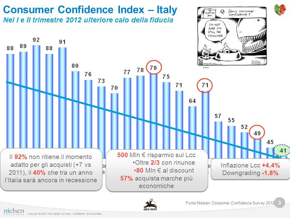 3 Copyright © 2012 The Nielsen Company. Confidential and proprietary. Consumer Confidence Index – Italy Nel I e II trimestre 2012 ulteriore calo della
