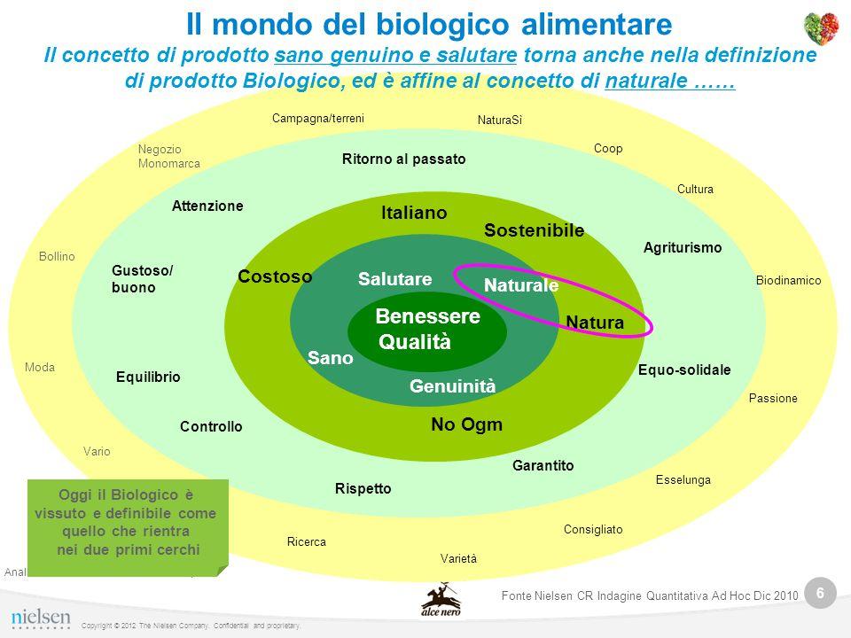 6 Copyright © 2012 The Nielsen Company. Confidential and proprietary. Sano Genuinità Salutare Natura Benessere No Ogm Naturale Qualità Italiano Costos