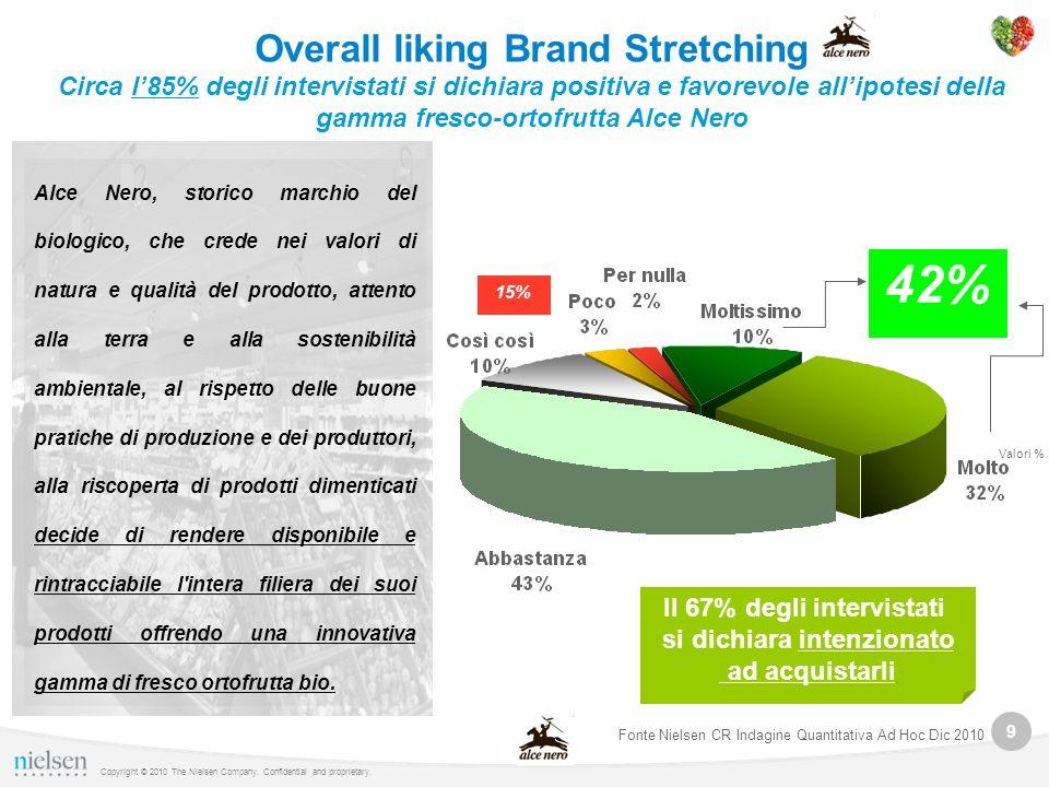 9 Copyright © 2010 The Nielsen Company. Confidential and proprietary. Overall liking Brand Stretching Circa l85% degli intervistati si dichiara positi
