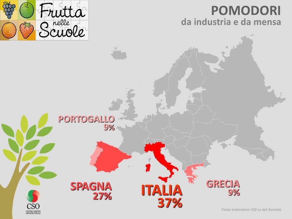 POMODORI da industria e da mensa Fonte: elaborazioni CSO su dati Eurostat ITALIA 37% 37% SPAGNA27% GRECIA 9 % PORTOGALLO