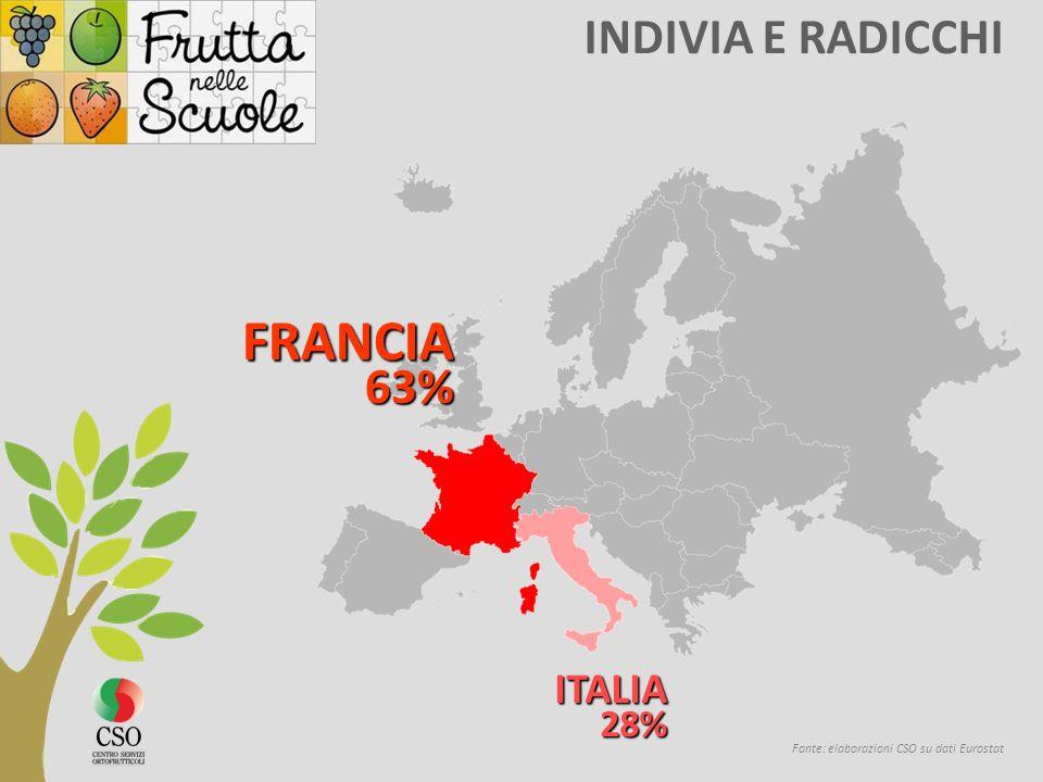 INDIVIA E RADICCHI Fonte: elaborazioni CSO su dati Eurostat FRANCIA 63% 63% ITALIA28%