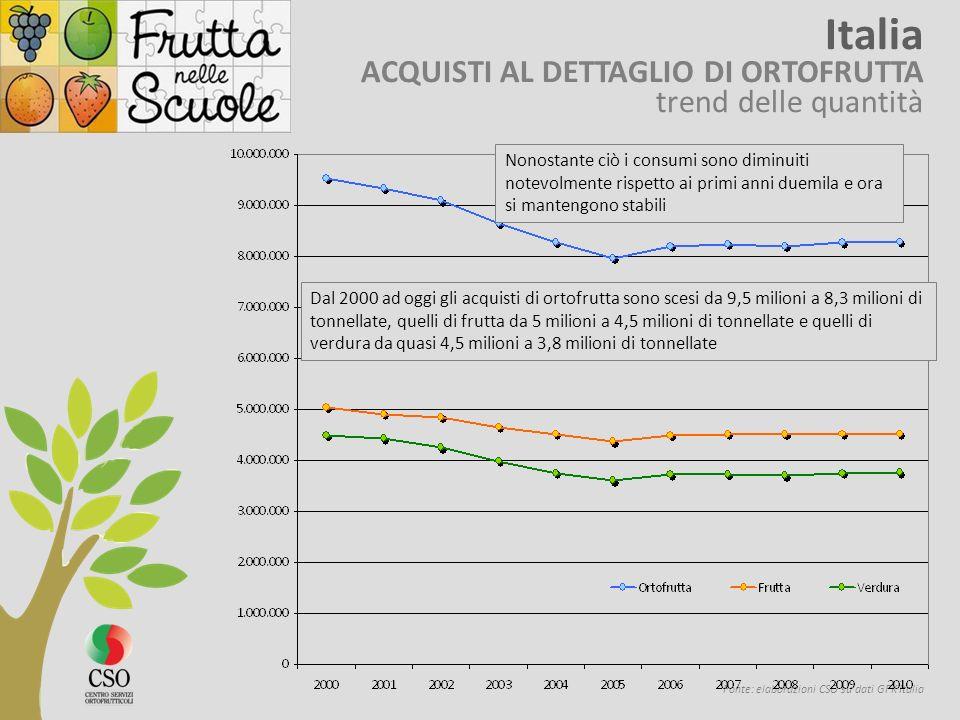 Fonte: elaborazioni CSO su dati GFK Italia Italia ACQUISTI AL DETTAGLIO DI ORTOFRUTTA trend delle quantità Nonostante ciò i consumi sono diminuiti notevolmente rispetto ai primi anni duemila e ora si mantengono stabili Dal 2000 ad oggi gli acquisti di ortofrutta sono scesi da 9,5 milioni a 8,3 milioni di tonnellate, quelli di frutta da 5 milioni a 4,5 milioni di tonnellate e quelli di verdura da quasi 4,5 milioni a 3,8 milioni di tonnellate