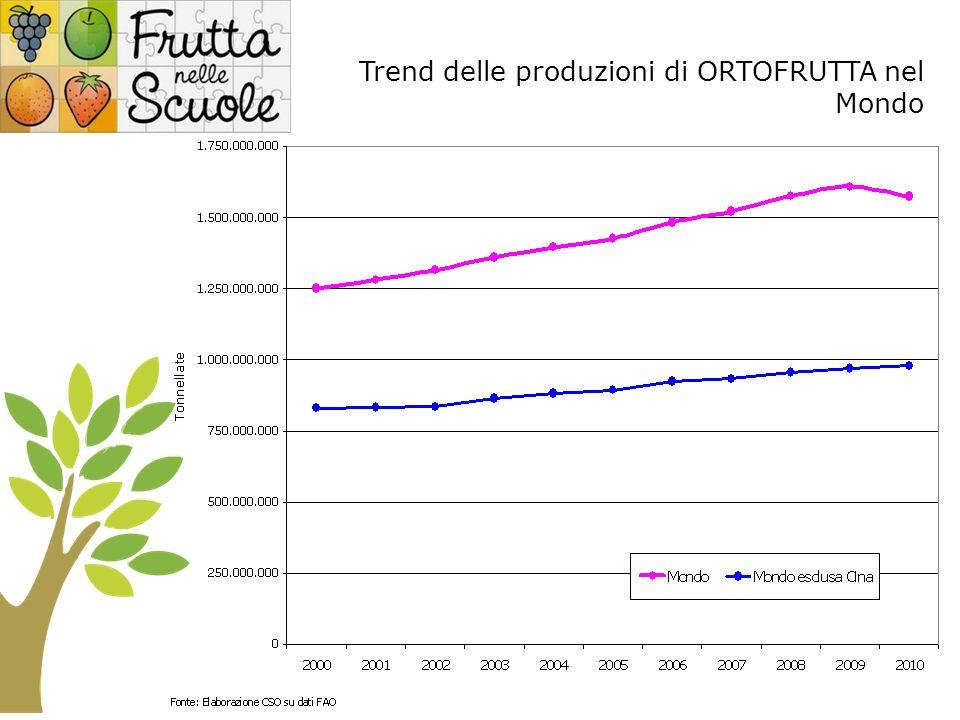 Trend delle produzioni di ORTOFRUTTA nel Mondo