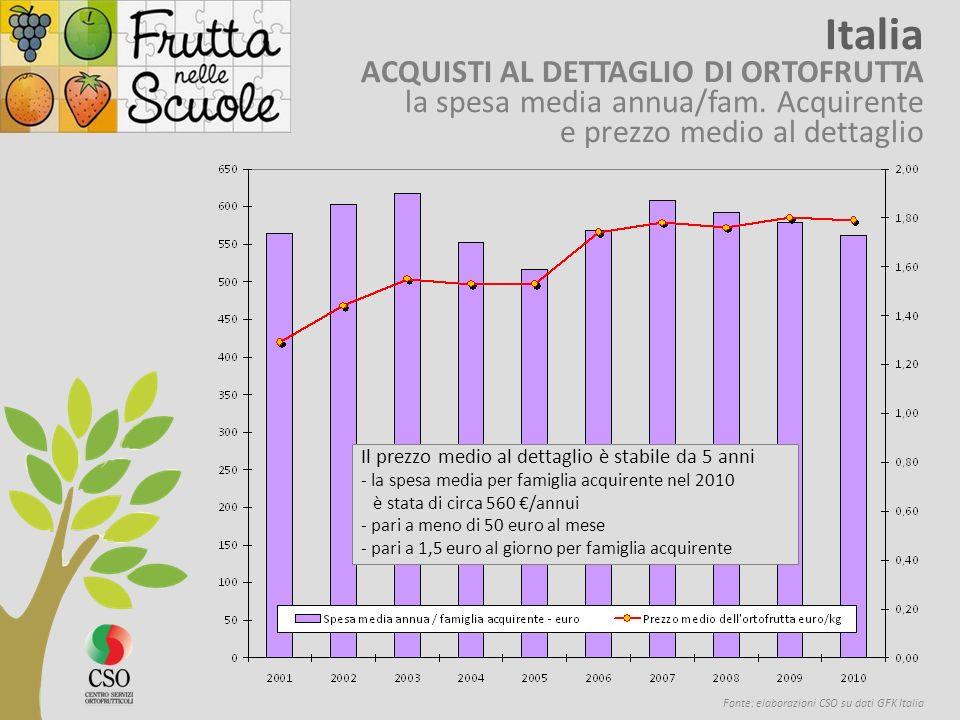 Fonte: elaborazioni CSO su dati GFK Italia Italia ACQUISTI AL DETTAGLIO DI ORTOFRUTTA la spesa media annua/fam.